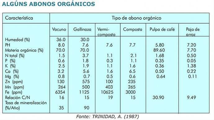 alguns_abonos_orgnanicos